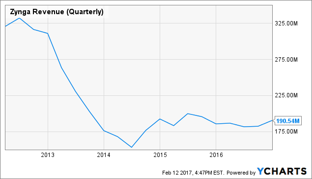 ZNGA Revenue (Quarterly) Chart