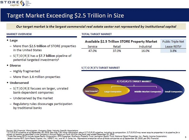 A Dividend Growth Reit To Consider Prior To Earnings Store Capital