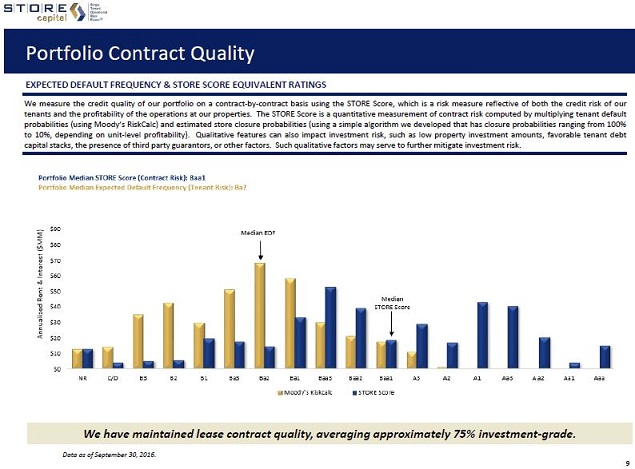 A Dividend Growth Reit To Consider Prior To Earnings  Store