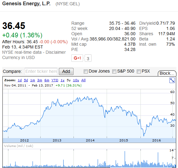 Genesis Energy: 2 Newly Completed Terminals To Keep The Bullish ...