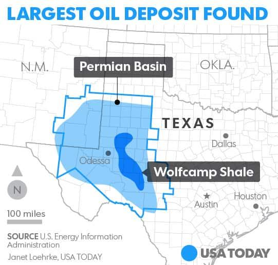 Bildresultat för The Midland Basin of the Wolfcamp Shale area in the Permian Basin is now estimated to have 20 billion barrels of oil and 1.6 billion barrels of natural gas, according to a new assessment by the USGS.