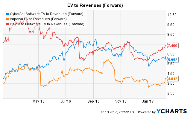 CYBR EV to Revenues (Forward) Chart