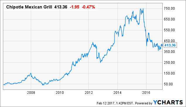Chipotle Stock Quote Prepossessing Chipotle Potential Upside From Margin And Tax Improvements