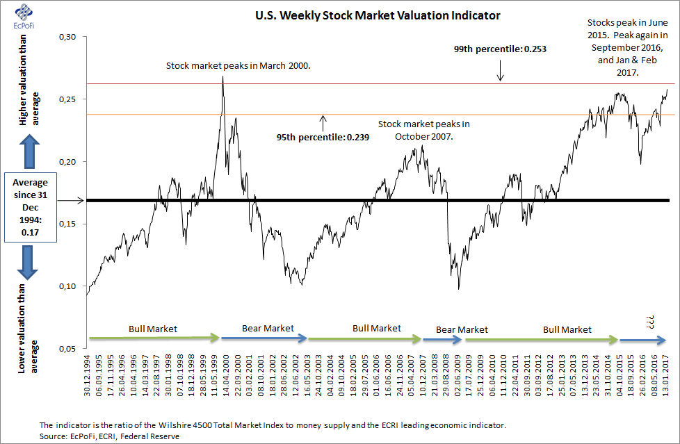 Chart 10 Monthly Stock Market Valuation Indicator See Here For More