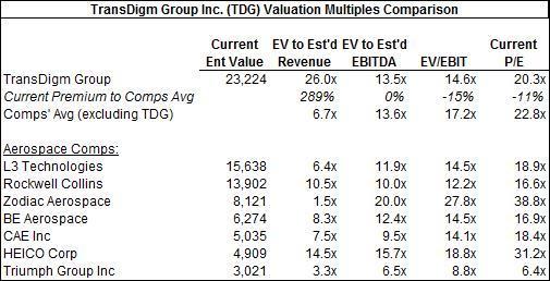 TDG Valuation Mult
