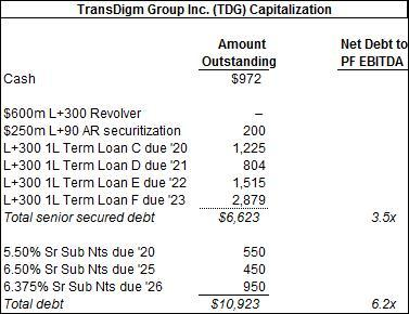 TDG Capitalization