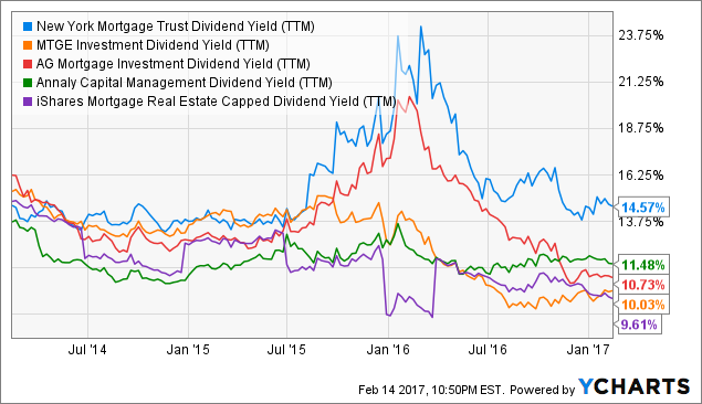 NYMT Dividend Yield (<a href=