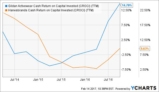 GIL Cash Return on Capital Invested (CROCI) Chart