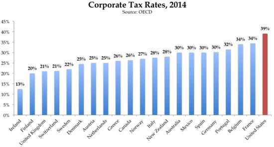 Corporate Tax Rates by Country Bar Chart