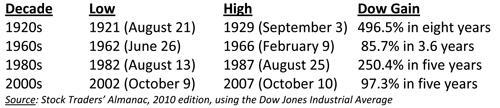 Stock Market Surged Table