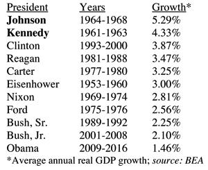 Fastest Growing Economy of the Last 70 Years Table