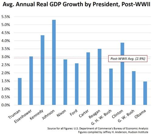 Average Annual Real Gross Domestic Product Growth by President Bar Chart