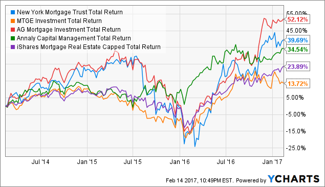 NYMT Total Return Price Chart