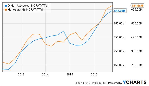 GIL NOPAT Chart