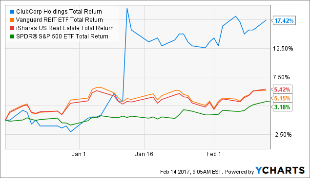 MYCC Total Return Price Chart
