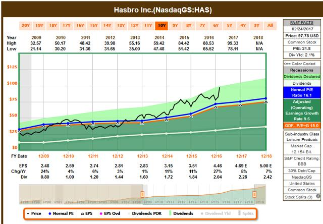 Hasbro stock options