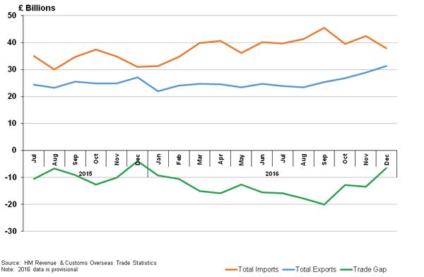 U.K. Trade Deficit is narrowing