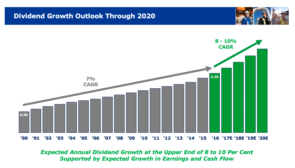 One Dividend Stock To Retire On