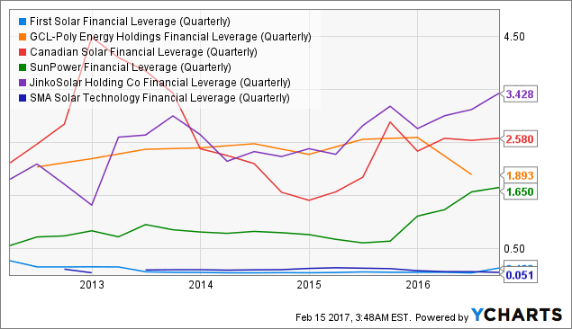 FSLR Financial Leverage (Quarterly) Chart