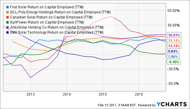 FSLR Return on Capital Employed (<a href=