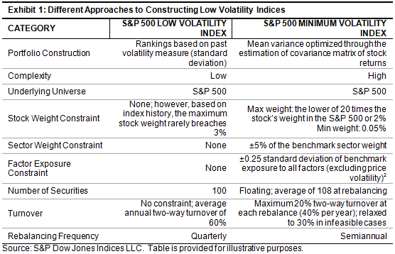 Approaches To Achieving Low Volatility Seeking Alpha