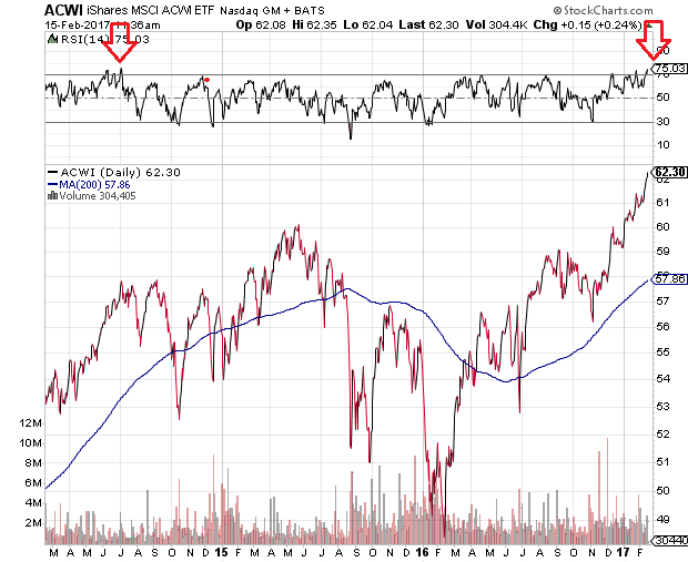 acwi-tech-overbought