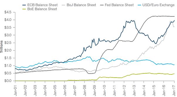 central-banks-collective-balance-sheets