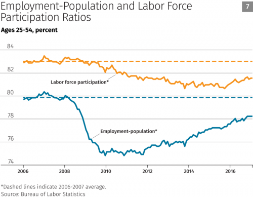 labor-force-25-54