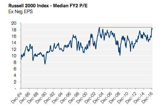 valuation-russell-2000
