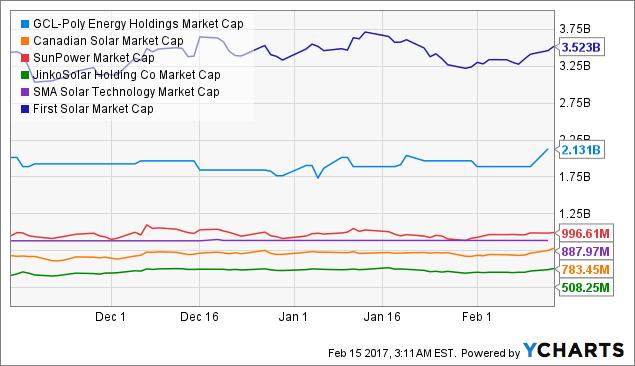 GCPEF Market Cap Chart