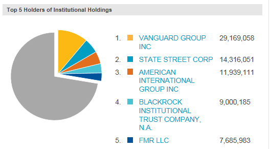 Value head to head macys vs hudsons bay macys inc nysem up the door for a hostile takeover but that might inflate the price to over 40 anyway here are the top 5 institutional owners in macys nasdaq publicscrutiny Choice Image
