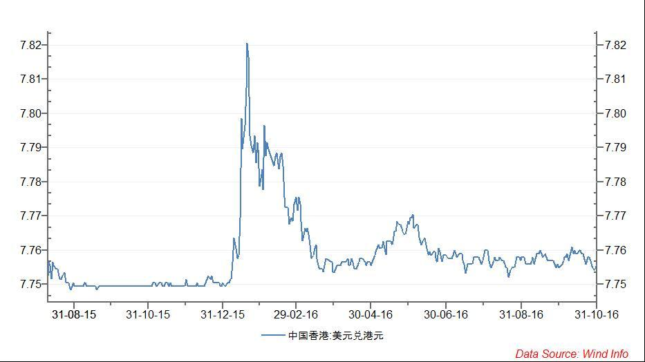 U S Dollar Usd To Hong Kong Hkd