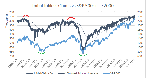 Initial Jobless Claims vs S&P 500