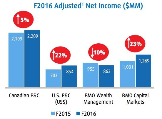 BMO - Net Income Growth