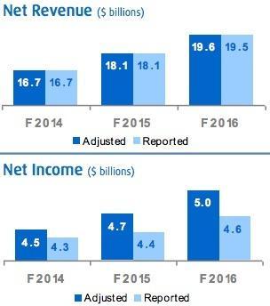 BMO - Net Revenue Growth 2016