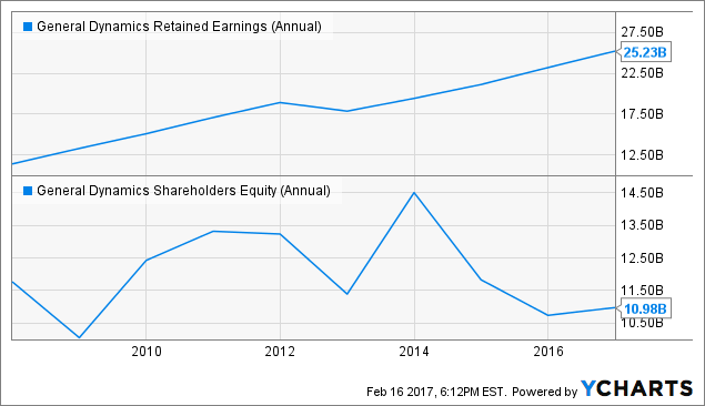 GD Retained Earnings (Annual) Chart
