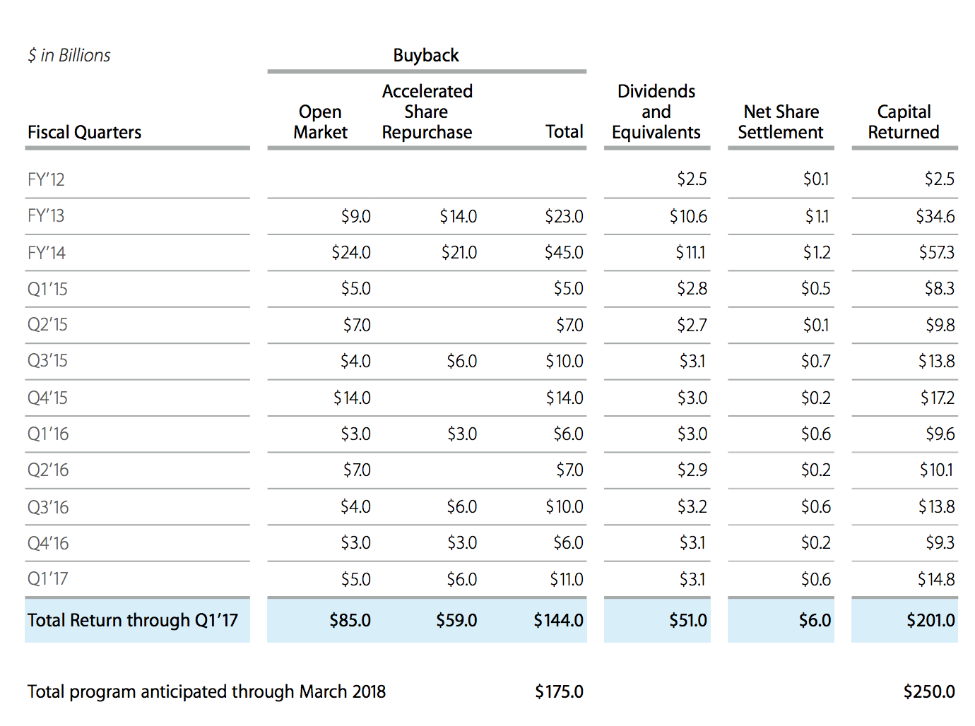 Why Did Buffett Buy More Apple? - Apple Inc. (NASDAQ:AAPL ...
