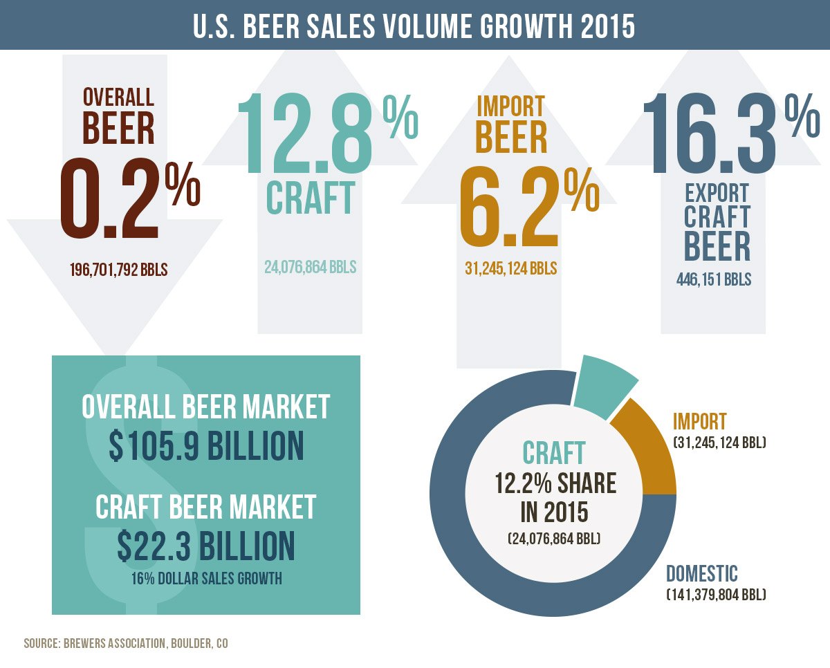 an analysis of the beer industry in the last century Industry production has enjoyed an average compound annual growth rate (cagr) of nearly 15% figure 2: beer consumption in china, 2003-2011 (liters) per-capita beer consumption surged from 196 liters in 2003 to 3636 liters in 2011.