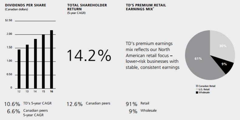 Toronto Dominion Bank Dividend Stock Analysis 2017 Toronto