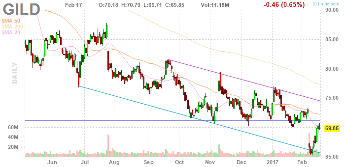 What Could Vemlidy Mean For Gilead? - Gilead Sciences, Inc  (NASDAQ