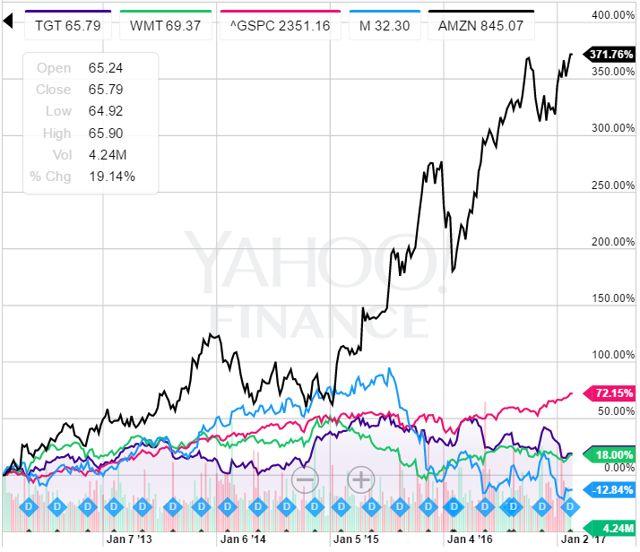 nyse tgt dividend