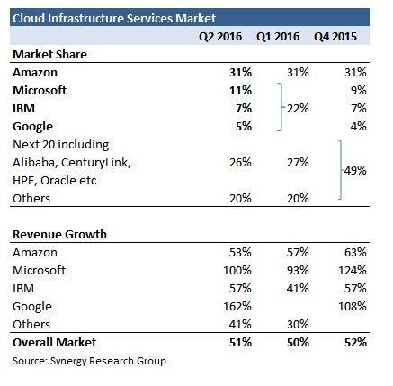 Cloud IaaS Market share