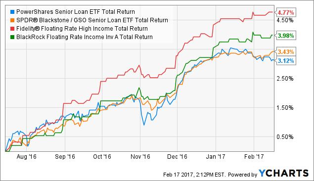 BKLN Total Return Price Chart