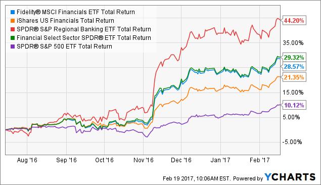 FNCL Total Return Price Chart