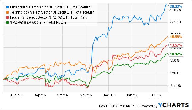XLF Total Return Price Chart