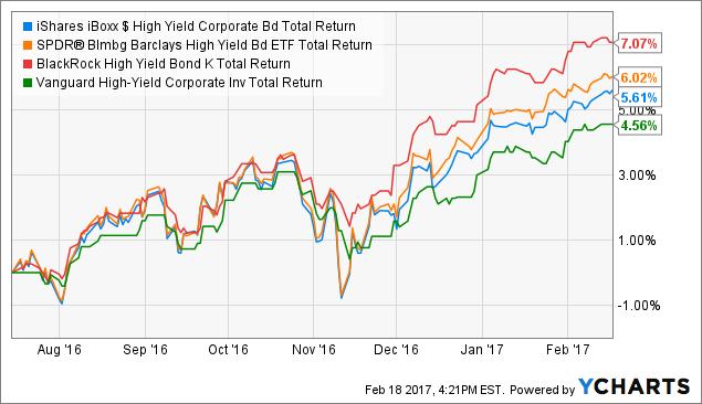 HYG Total Return Price Chart