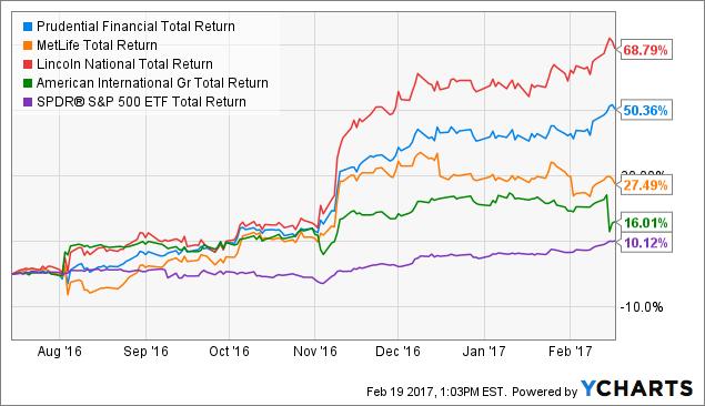 PRU Total Return Price Chart