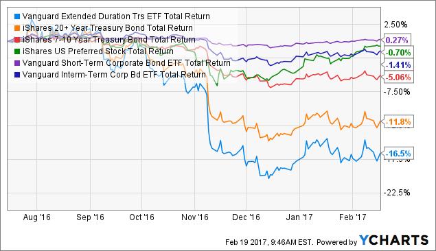 EDV Total Return Price Chart