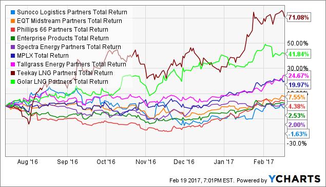 SXL Total Return Price Chart