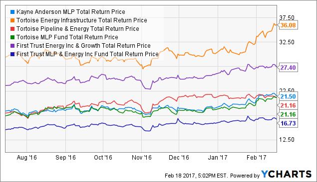 KYN Total Return Price Chart